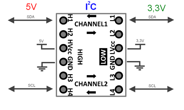 correct i2c connection with arduino shield